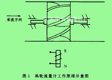 图1涡轮流量计工作原理示意图