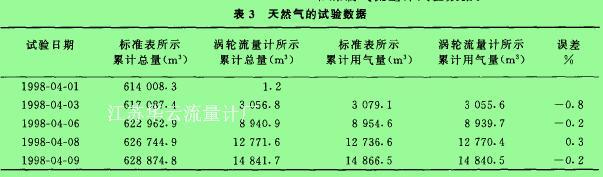 表3天然气的试验数据