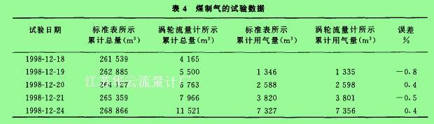 表4煤制气的试验数据