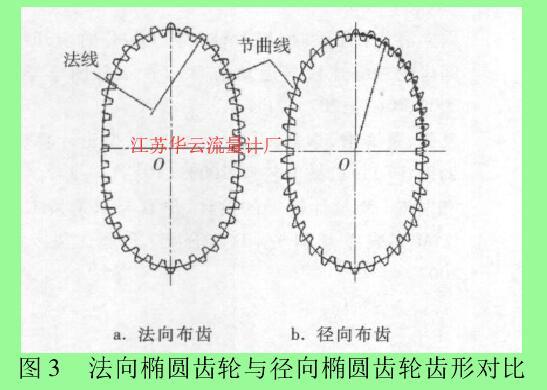 图 3 法向椭圆齿轮与径向椭圆齿轮齿形对比