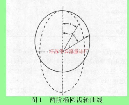 图 1 两阶椭圆齿轮曲线