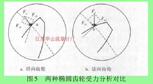 图 5 两种椭圆齿轮受力分析对比