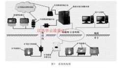 煤矿供用水流量计量在线监测系统应用