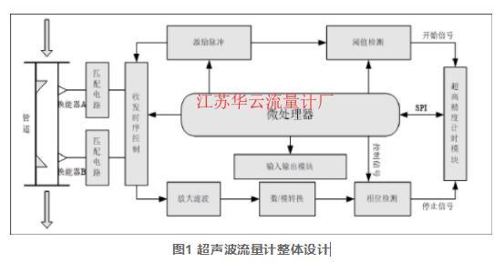 图1 超声波流量计整体设计