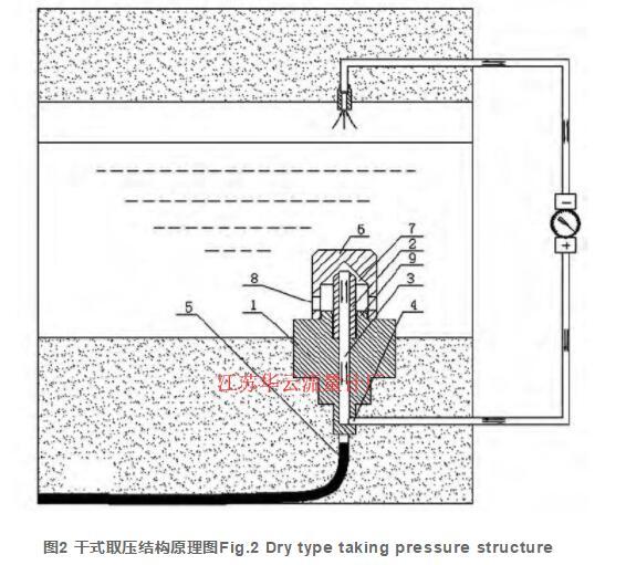 图2 干式取压结构原理图Fig.2 Dry type taking pressure structure