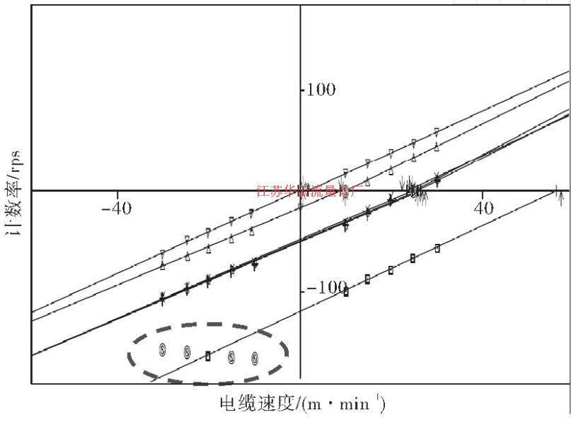 图3 X-30 CFB刻度图