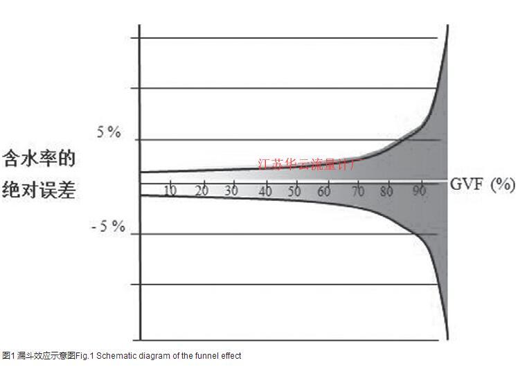 图1 漏斗效应示意图Fig.1 Schematic diagram of the funnel effect