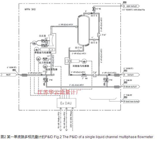 图2 某一单液路多相流量计的P&ID Fig.2 The P&ID of a single liquid channel multiphase flowmeter