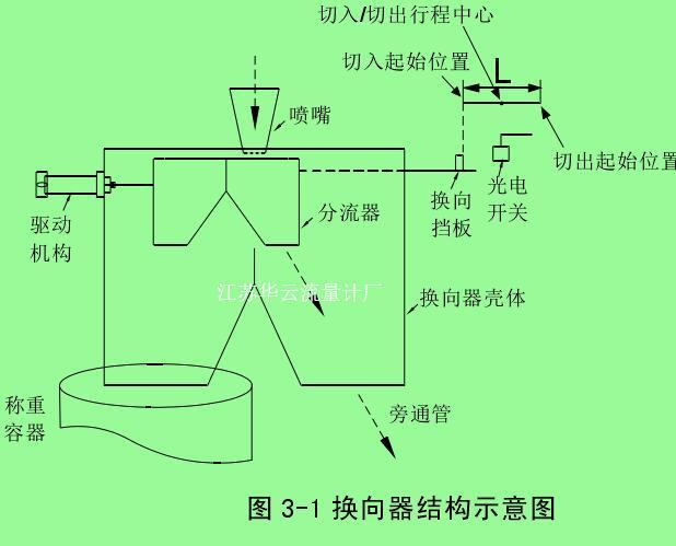 图 3-1 换向器结构示意图