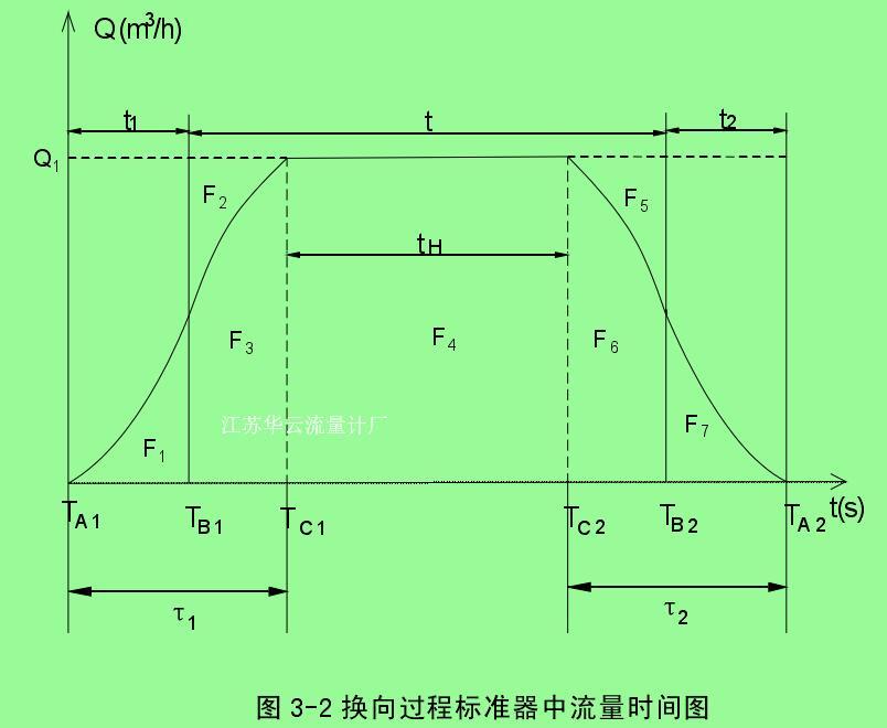 图 3-2 换向过程标准器中流量时间图