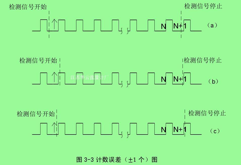 图 3-3 计数误差(±1 个)图