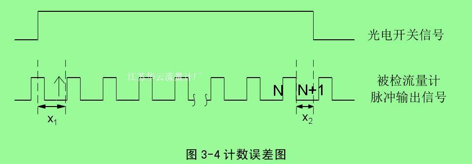 图 3-4 计数误差图