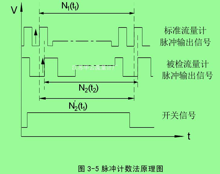 图 3-5 脉冲计数法原理图