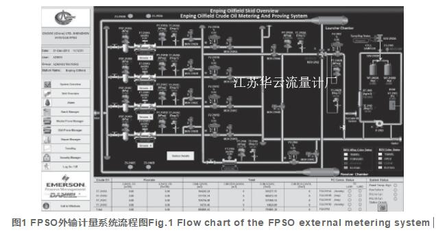 图1 FPSO外输计量系统流程图Fig.1 Flow chart of the FPSO external metering system