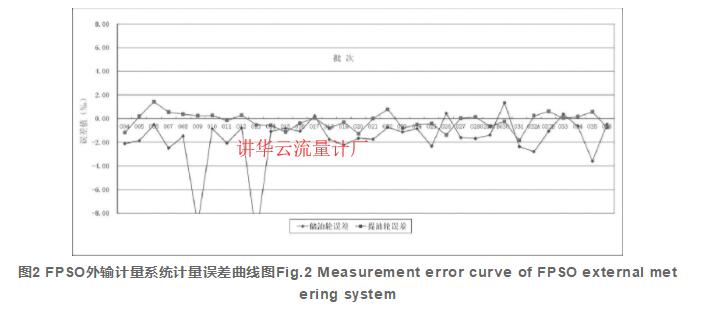 图2 FPSO外输计量系统计量误差曲线图Fig.2 Measurement error curve of FPSO external metering system