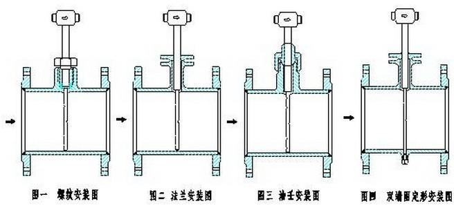 德尔塔巴流量计的几种安装方式