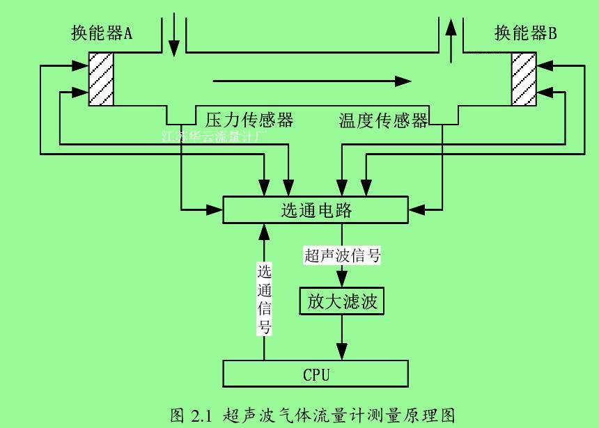图 2.1  超声波气体流量计测量原理图