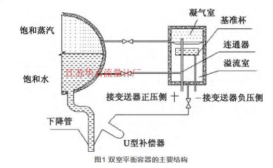 图1 双室平衡容器的主要结构