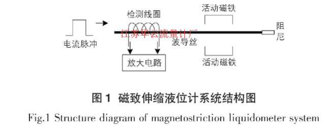 图1 磁致伸缩液位计系统结构图