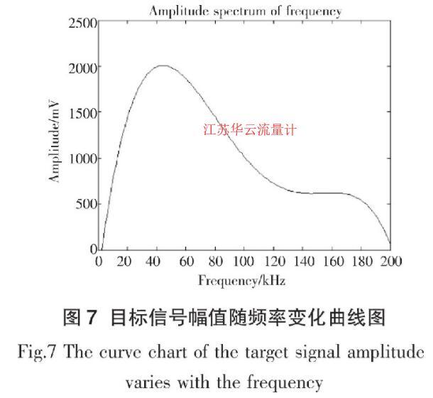图7 目标信号幅值随频率变化曲线图