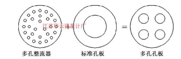 图1 对称多孔孔板差压式流量计的孔板结构