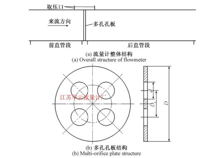 图2 对称多孔孔板差压式流量计结构Fig.2 Structure of symmetrical multi-hole orifice differential pressure flowmeter