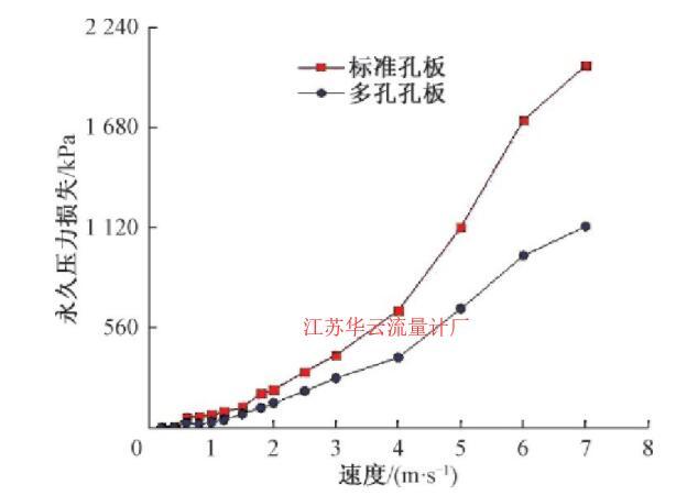 图5 不同流速下的流量计压力损失Fig.5 Permanent pressure loss of the flowmeter under different flow rates