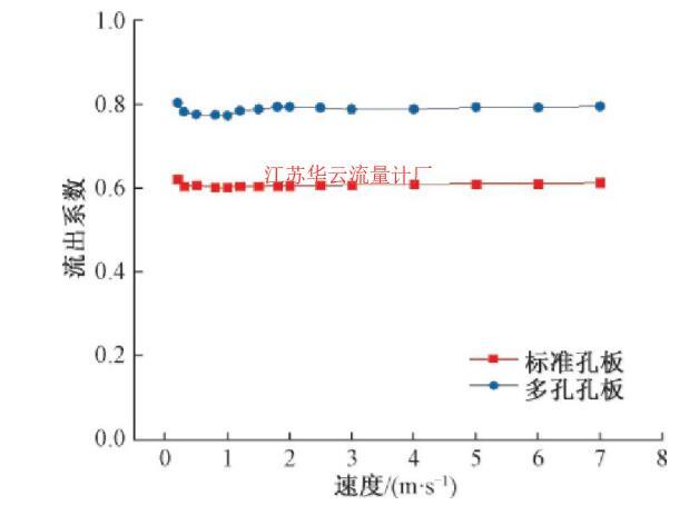 图6 不同流速下的流量计流出系数Fig.6 Discharge coefficient of the flowmeter under different flow rates