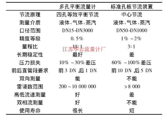 表2 多孔平衡流量计与常规标孔节流装置的技术指标对比Table 2 Comparison of technical indexes between multi-hole balanced flowmeter and conventional orifice throttling device