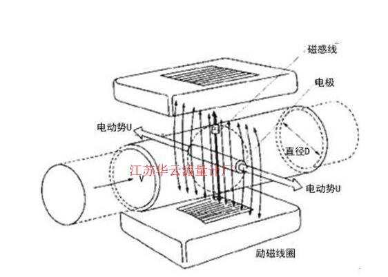 电气自动化仪器电磁流量计仪表的选型安装及故障分析