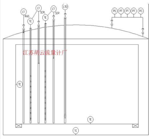 图1 LNG储罐仪表配置图Fig.1 LNG Storage tank instrument configuration diagram