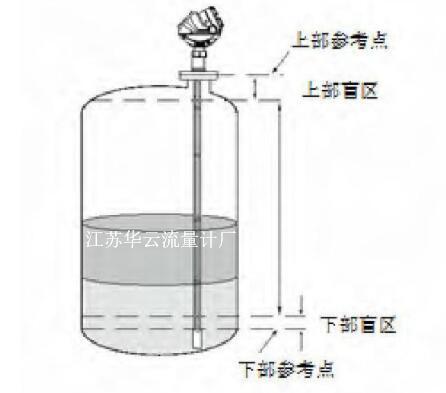 液位计安装方式