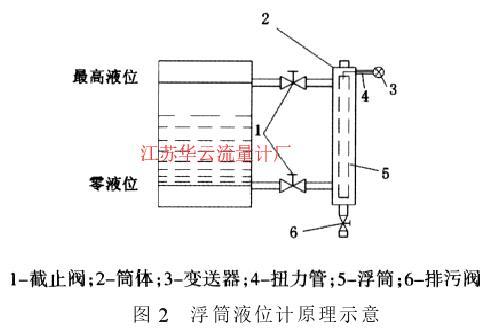 图 2 浮筒液位计原理示意