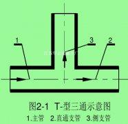 三通管型分流分相式气液两相流体流量计