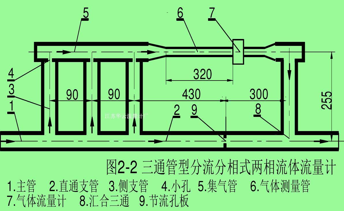 图2-2 三通管型分流分相式两相流体流量计1.    2.   3.    4.  5.    6. 主管 直通支管 侧支管 小孔 集气管 气体测量管7.    8.   9.气体流量计 汇合三通 节流孔板