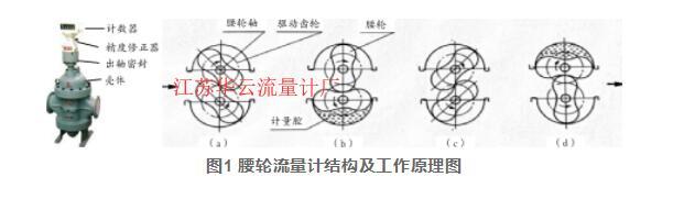 图1 腰轮流量计结构及工作原理图