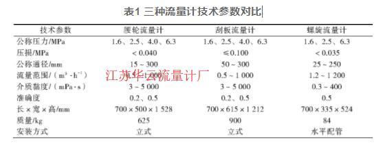 表1 三种流量计技术参数对比