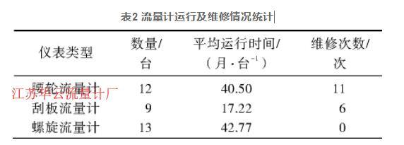 表2 流量计运行及维修情况统计