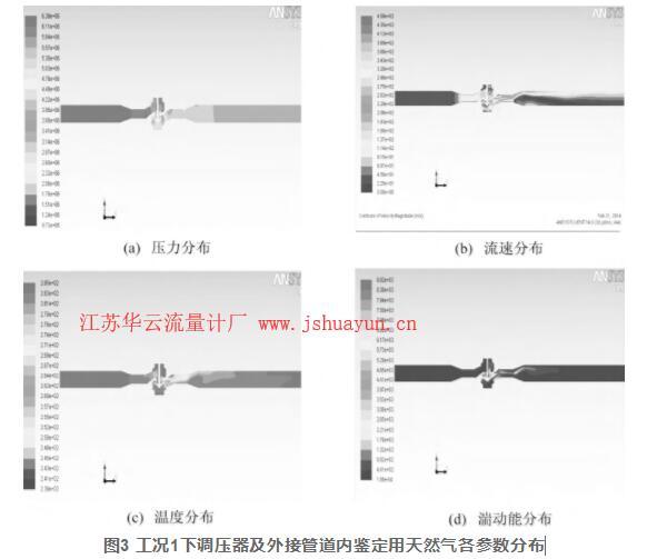图3 工况1下调压器及外接管道内鉴定用天然气各参数分布