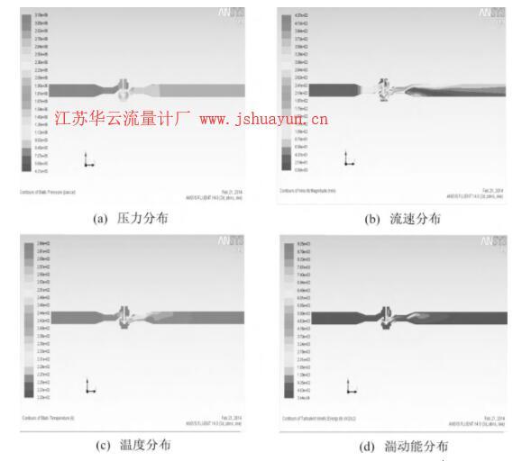 图4 工况2下调压器及外接管道内鉴定用天然气各参数分布