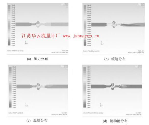 图5 工况3下调压器及外接管道内鉴定用天然气各参数分布