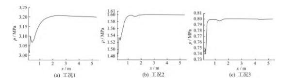 图6 调压器后接管道内气体压力与管道长度关系示意