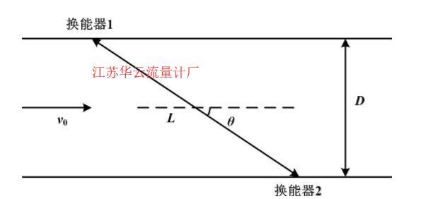 图1 时差法测量原理图Fig.1 Principle of the time difference measurement method