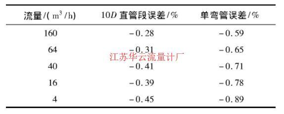 表1 测试结果Tab.1 Test results