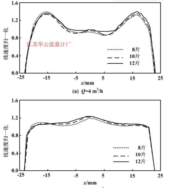 图2 线速度分布图Fig.2 The line velocity profiles