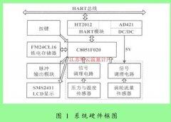 液体涡轮流量计_工作原理_结构设计
