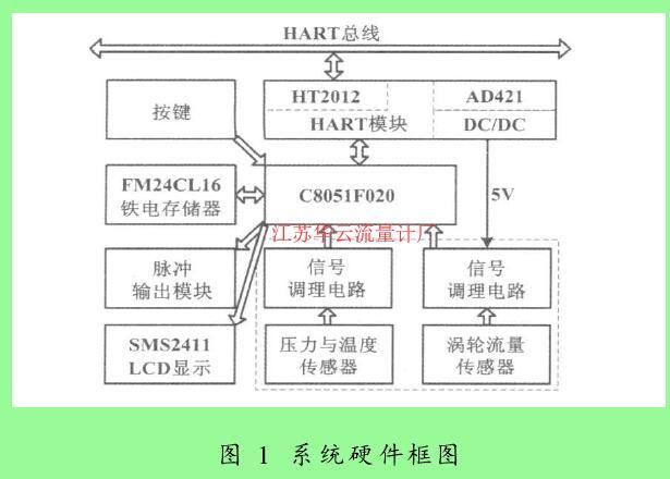 图 1 系统硬件框图