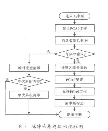 图5脉冲采集与输出流程图