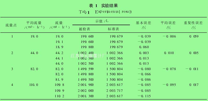 表 1 实验结果