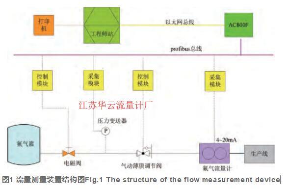 图1 流量测量装置结构图Fig.1 The structure of the flow measurement device